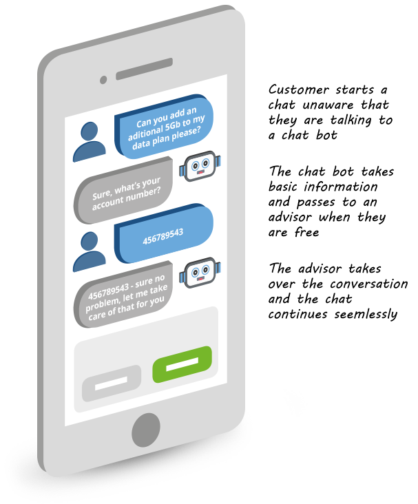 Chatbots | Automate user engagement with a Chatbot