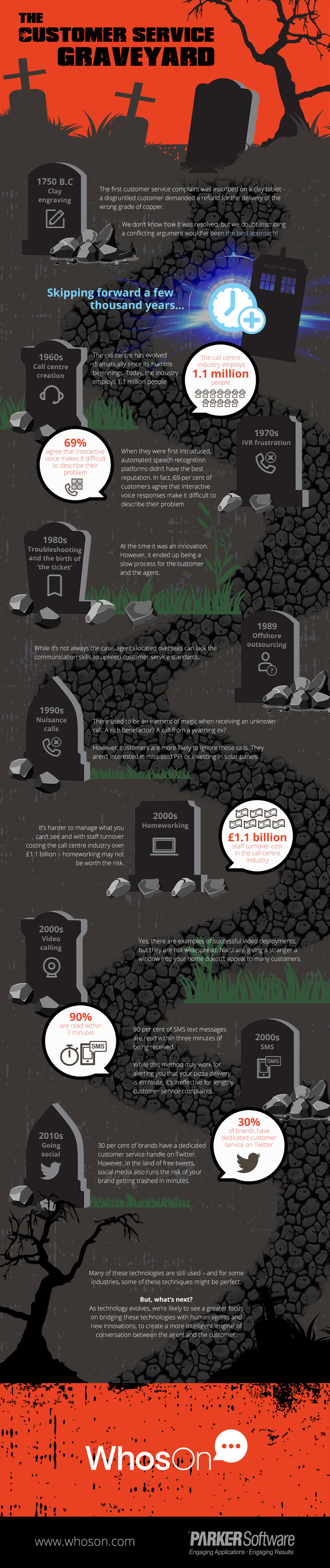 https://www.whoson.com/wp-content/uploads/2017/04/WhosOn-Customer-Service-Graveyard-Infographic-HiDPI.jpg